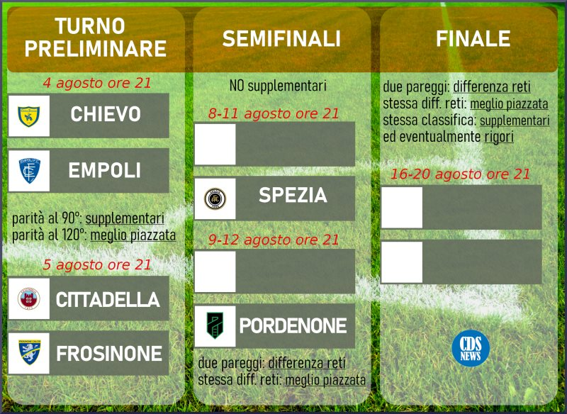 Play-Off serie B: ChievoVerona - Empoli